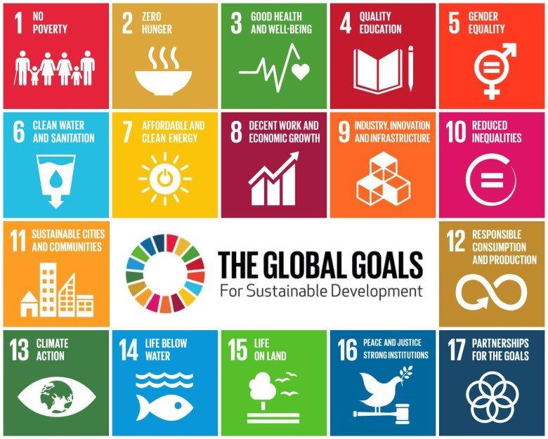 University sustainability SDGs